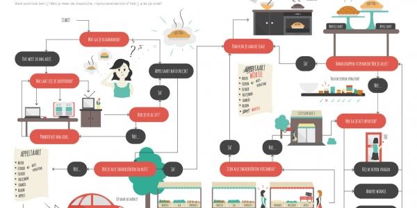 Het creatieve proces van een hobbykok